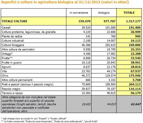 scheda agricoltura biologica