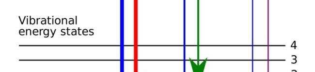 L'importanza dello studio dei pigmenti nella spettroscopia Raman