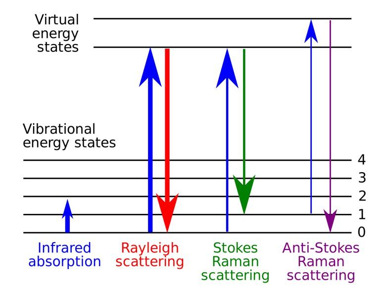 Raman energy levels